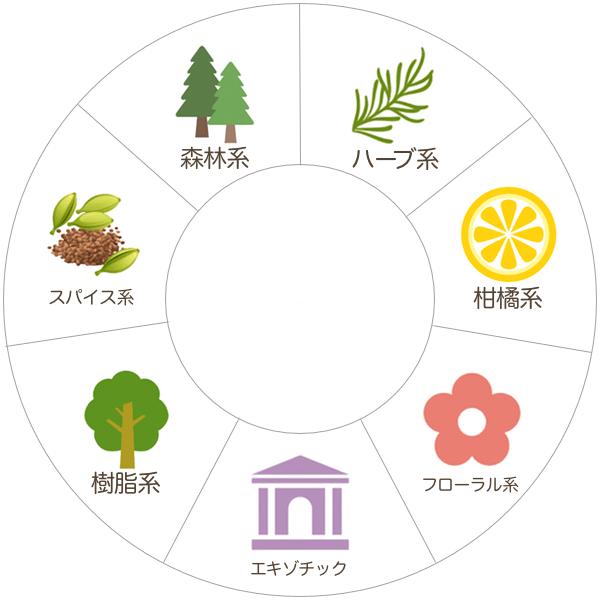 7種類のアロマ香りのグループ